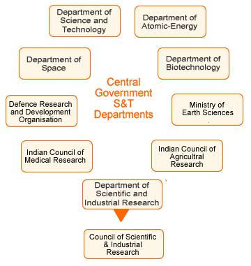 organization of india