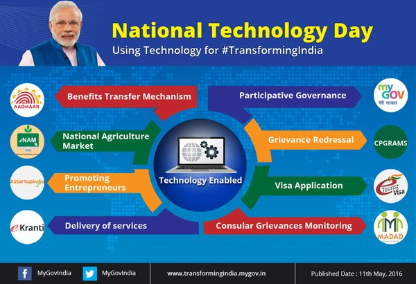 technology transfer in india The india- china technology transfer centre (icttc) is a non-governmental, not for profit organization dedicated to building bridges between science and industry, and to transferring knowledge and technologies to society and the marketplace.
